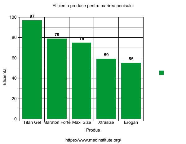 grafic eficienta produse marire penis